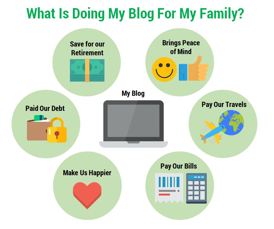 start a blog from home, start a money making blog