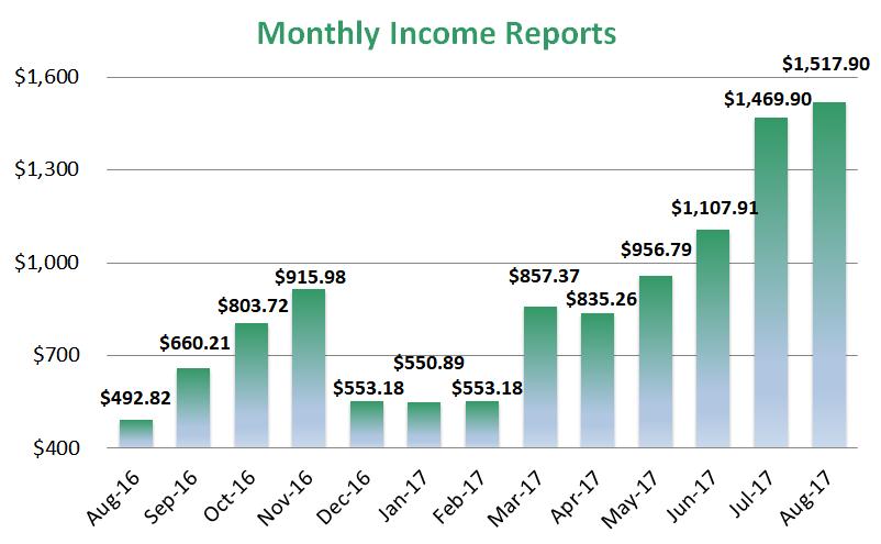 start a blog from home, start a money making blog