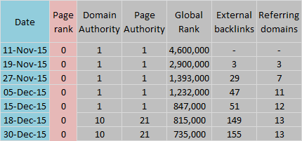 Global Stats PIW December 2015