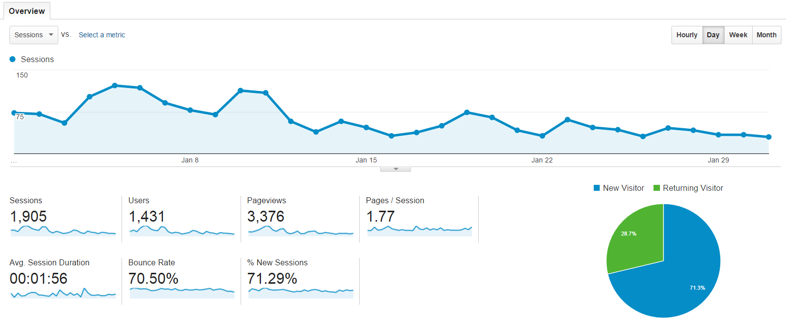 analytics traffic january 2016
