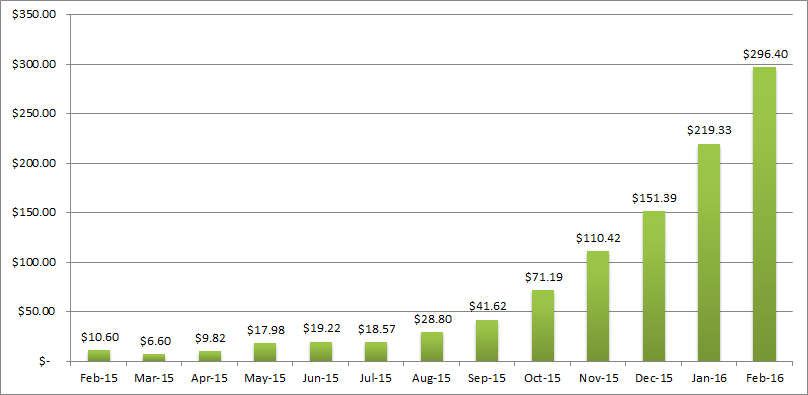 february income progress