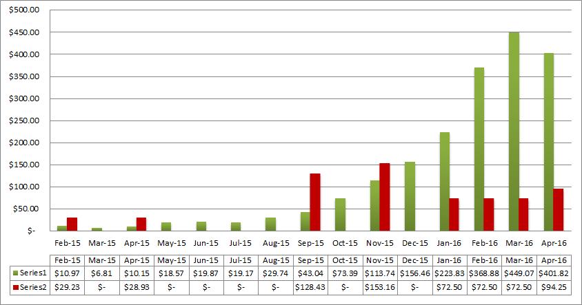 april income progress