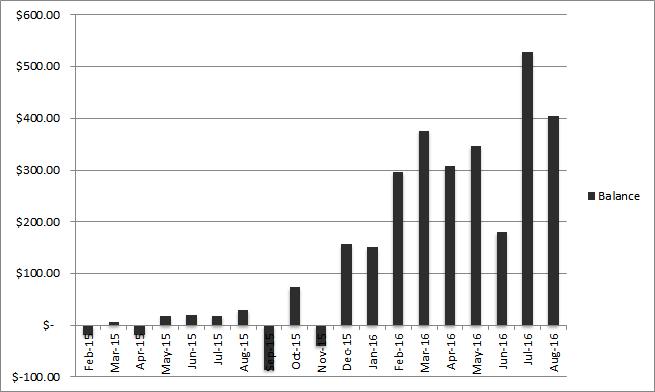 august 2016 Balance Progress