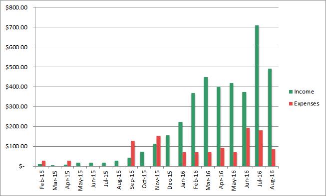 august income progress
