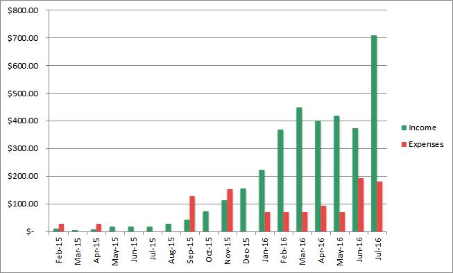 july income progress
