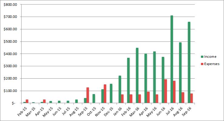 income progress september