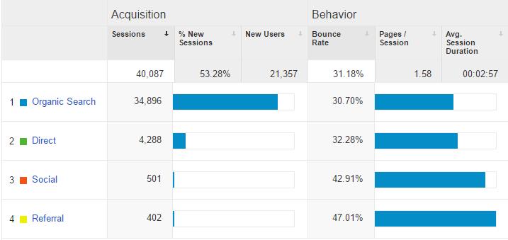 niche site 1 google analytics