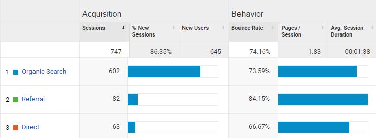 google analytics niche site 2