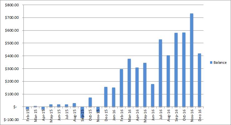 income balance december