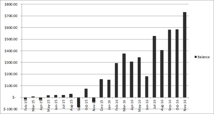income balance november