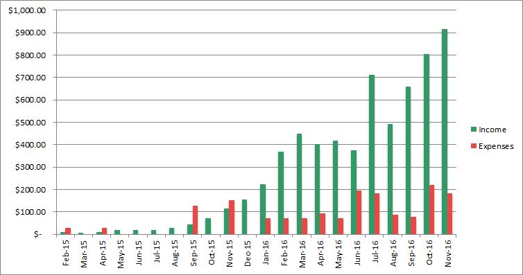 income progress november