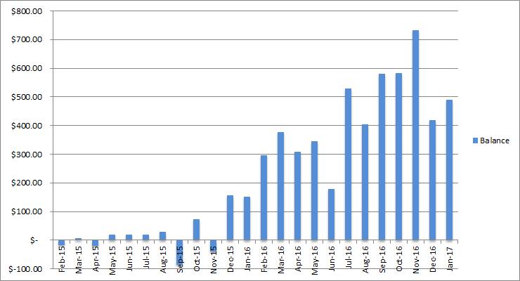 income balance january