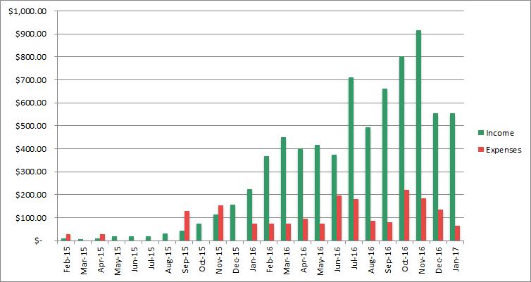 income progress january