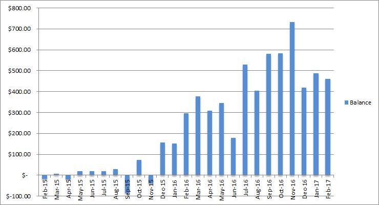 income balance february