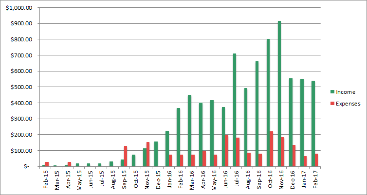 income progress february