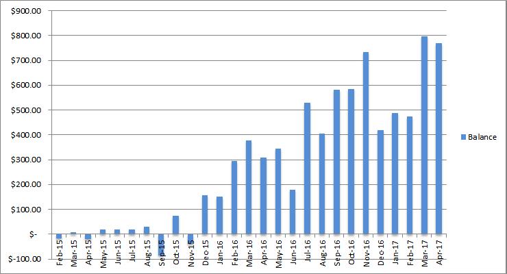 income balance april