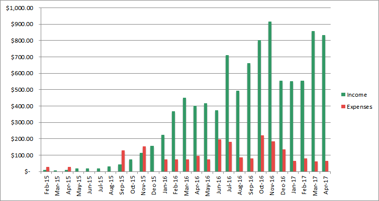 income progress april