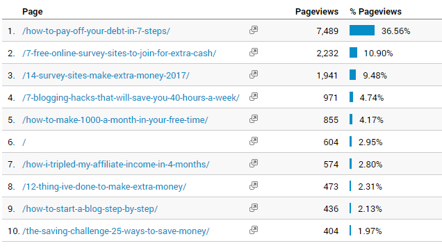 monthly income report, passive income report, make money online