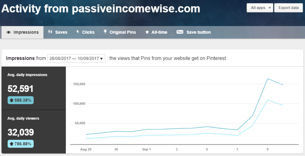 pinterest traffic, increase website traffic, board pins, pinterest tips, pinterest strategy